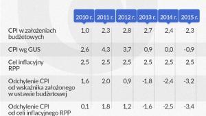 Prognozy CPI (infografika Dariusz Gąszczyk)