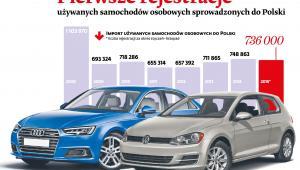 Pierwsze rejestracje używanych samochodów osobowych sprowadzanych do Polski