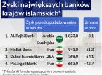 Królestwo sukuk, dolary ropą płynące i islamski megabank. Muzułmańskie finanse w pigułce