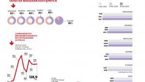 Dostępność mieszkań i ceny za mkw