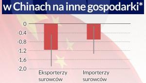 Wpływ mniejszego wzrostu w Chinach na inne gospodarki