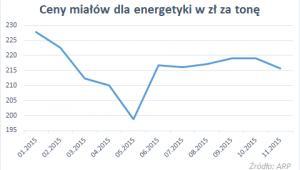 Ceny miałów dla energegetyki za tonę