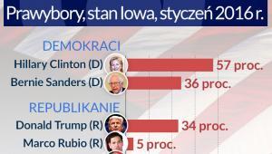Poparcie dla kandydatów w USA Infografika: Darek Gąszczyk