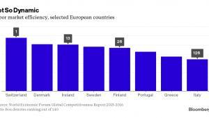 Wydajność rynku pracy w wybranych krajach Europy