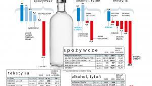 Produkcja przemysłowa w Polsce - art. spożywcze, alkohol, tytoń, tekstylia