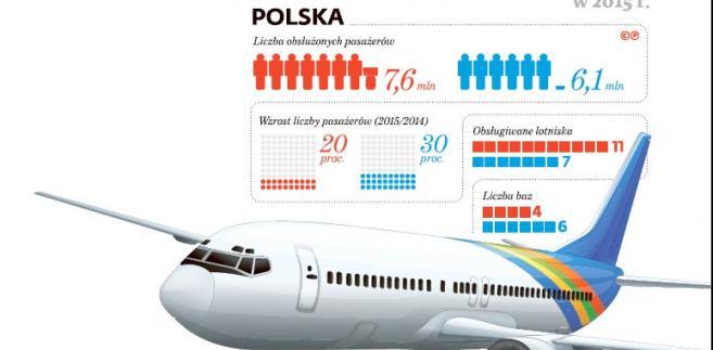Ryanair i Wizz Air w Polsce