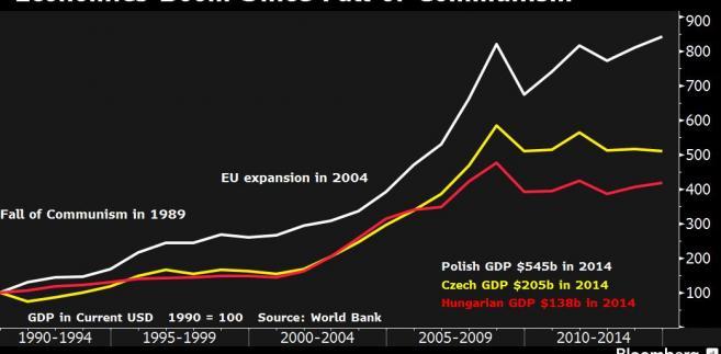 Wzrost gospodarek Polski, Czech i Węgier od lat 90-tych