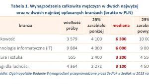 Tabela 1. Wynagrodzenia całkowite mężczyzn w dwóch najwyżej oraz w dwóch najniżej opłacanych branżach (brutto w PLN)