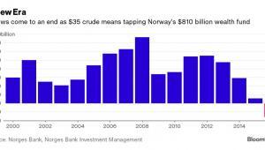 Norwski fundusz majątkwoy
