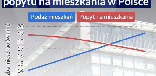 Prognoza potencjalnego popytu na mieszkania w Polsce