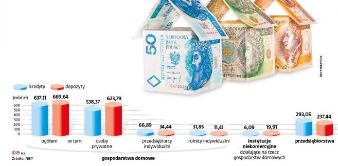 Kredyty i depozyty