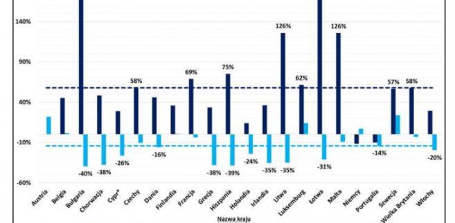 Zmiany średnich cen nieruchomości w wybranych krajach Europy