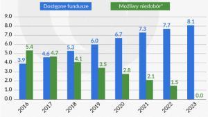 Potencjalne fundusze publiczne dostępne na likwidację i rekapitalizację banków (Infografika Zbigniew Makowski)
