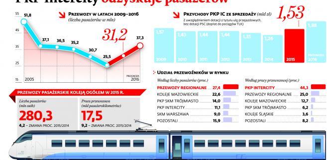 PKP Intercity odzyskuje pasażerów