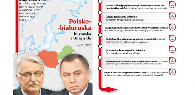 Polska-Białoruś huśtawka z Unią w tle