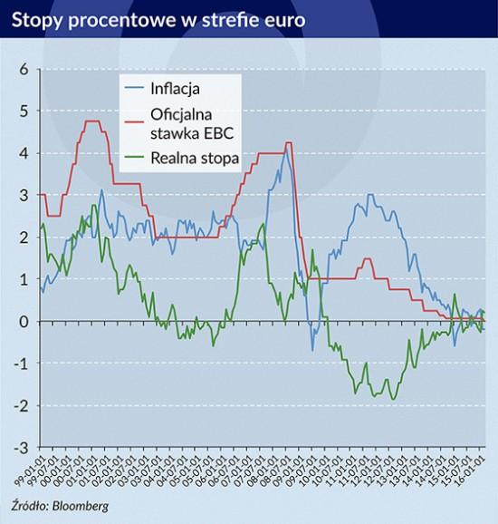 Stopy procentowe w strefie euro, Infografika: Bogusław Rzepczak