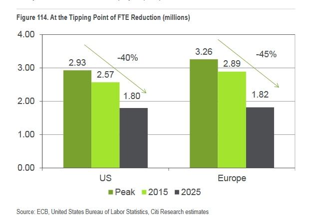 Prognozowana redukcja zatrudnienia w bankach w USA i Europie z powodu rozwoju technologii, źródło: Citi