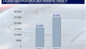 Tesla podbijia drogi w USA
