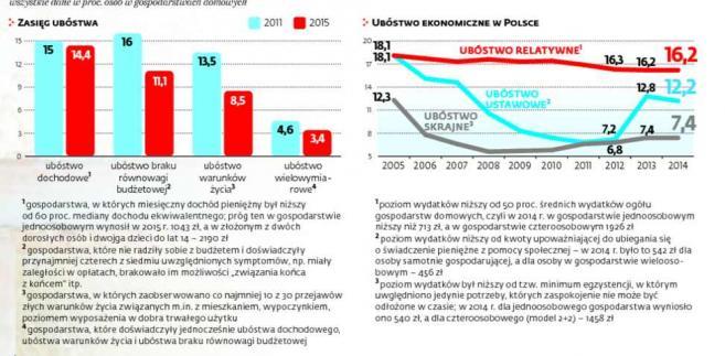 Różne oblicza polskiej biedy