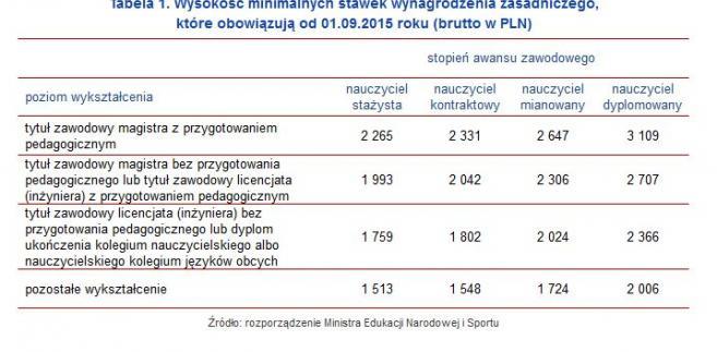 Wysokość minimalnych stawek wynagrodzenia zasadniczego, które obowiązują od 01.09.2015 roku (brutto w PLN)