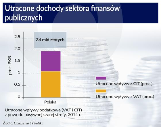 Utracone dochody sektora finansów publicznych