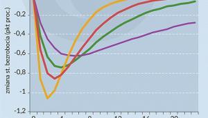 Wpływ wzrostu popytu na stopę zatrudnienia