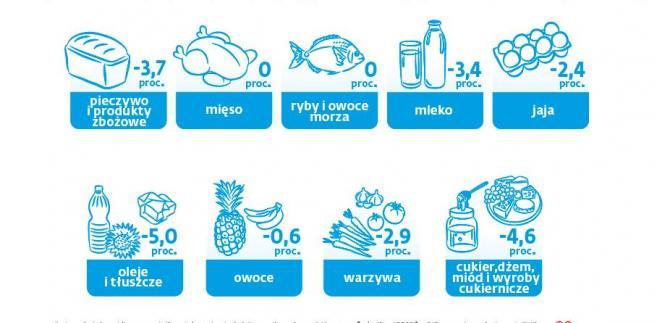 Spożycie produktów spożywczych w gospodarstwach na osobę (3)