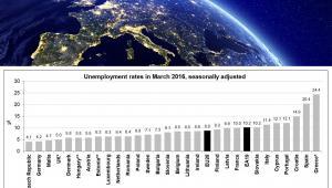 Stopa bezrobocia w krajach UE w marcu. Źródło: Eurostat