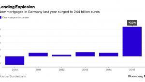 Gwałtowny wzrost wartości nowych kredytó hipotecznych w Niemczech w 2015 roku