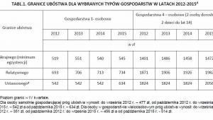 Granice ubóstwa w latach 2012-2015
