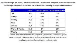 Powierzchnia (w tys. mkw.) lokali mieszkalnych i użytkowych nabytych przez cudzoziemców z wybranych krajów na podstawie zezwolenia i bez obowiązku uzyskania zezwolenia