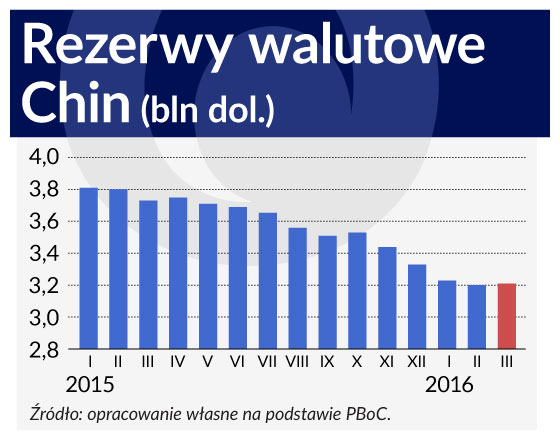 Rezerwy walutowe Chin (infografika OF/ŁR)