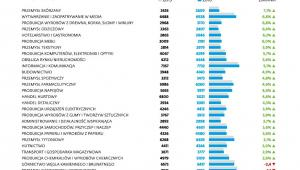 Przeciętne wynagrodzenie brutto w branżach sekt. przedsiębiorstw w I-IV