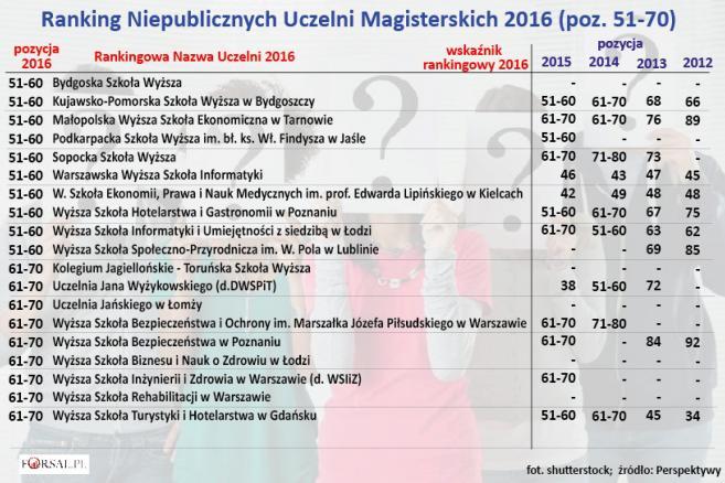 Ranking Niepublicznych Uczelni Magisterskich 2016 (poz. 51-70)