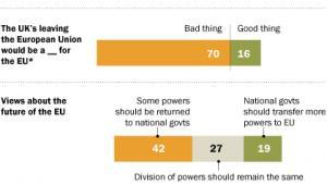 Jak Europejczcy postrzegają Unię Europejską i Brexit? źródło: Pew Research Center
