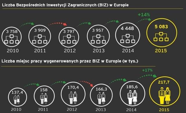 Bezpośrednie inwestycje zagraniczne w Europie, źródło: EY