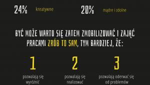 Jak majsterkują Polacy