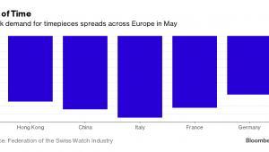 Spada popyt na szwajcarskie zegarki