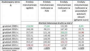 Wzrost wartości kredytów mieszkaniowych w Polsce; źródło: RynekPierwotny.pl