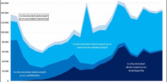 Porównanie liczby mieszkań oddawanych przez deweloperów, spółdzielnie oraz inwestorów indywidualnych (1991-2015 r.)