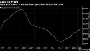 Zatrudnienie w Hiszpanii: wciąż jest o ok. 2 mln mniej miejsc pracy niż przed kryzysem