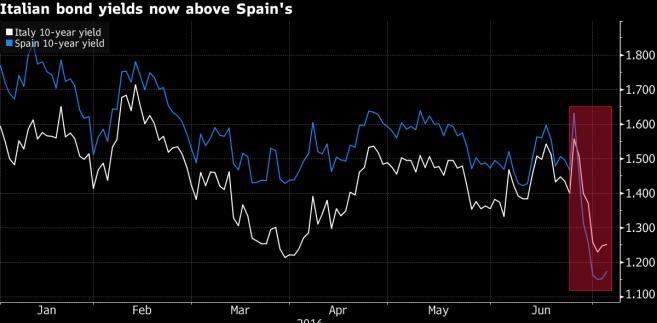 10-letnie obligacje Włoch i Hiszpanii