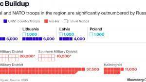 Potencjał wojskowy Rosji i państw bałtyckich w regionie Morza Bałtyckiego