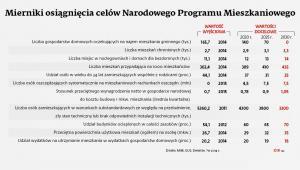 Mierniki osiągnięcia celów Narodowego Programu Mieszkaniowego.jpg