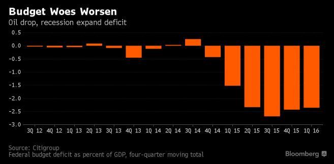 Deficyt publiczny w Rosji