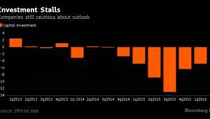 Inwestycje kapitałowe w Rosji