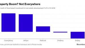 Inwestycje na rynku nieruchomości w chińskich prowincjach
