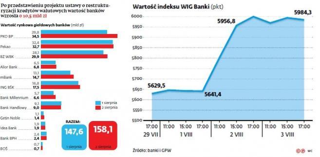 Po przedstawieniu projektu ustawy o restrukturyzacji kredytów walutowych wartość banków wzrosła o 10,5 mld zł