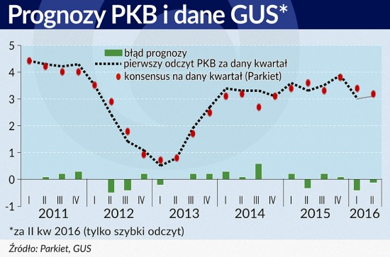 Prognozy PKB kontra dane GUS