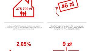 Sytuacja na rynku kredytów hipotecznych